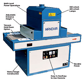 Conveyorized Ultraviolet Curing Systems